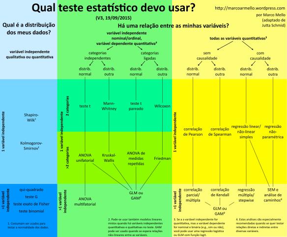 como escolher teste estatistico 3 - TCC: Pergunta, Objetivos e hipóteses